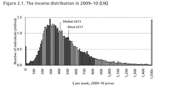 distribution-household-income-copy-rdtgdm